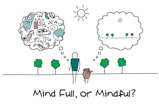 Mind full, or mindful? The image shows a man walking his dog thinking about everything and the dog walking, and thinking about walking.